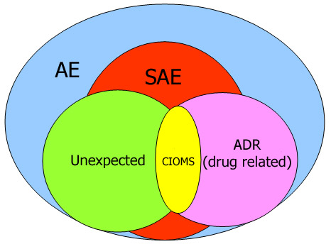 adverse drug reaction review pdf